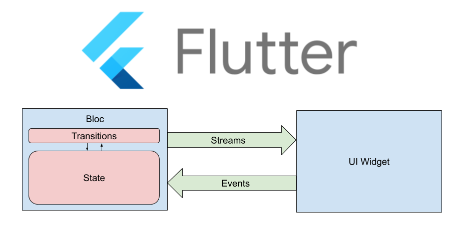 BLoC in Flutter: Implement Clean, Flux-like Architecture